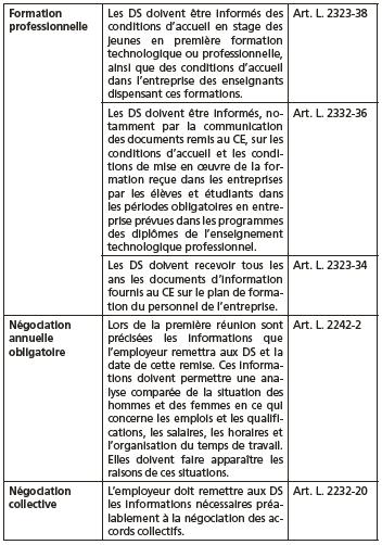 5 3 3 L Exercice Du Mandat De Delegue Syndical Nvo Droits