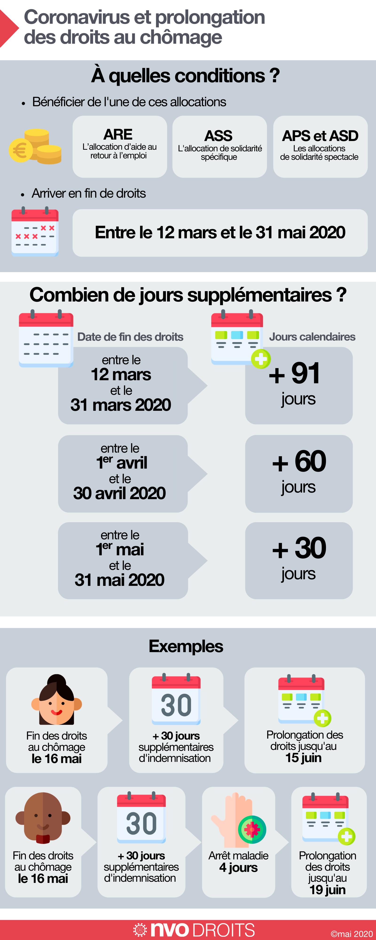 Infographie : coronavirus, prolongation des droits au chômage ...